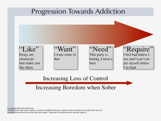 addictionProgression